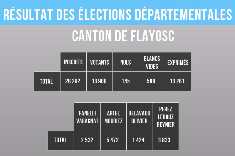 résultats cantonales